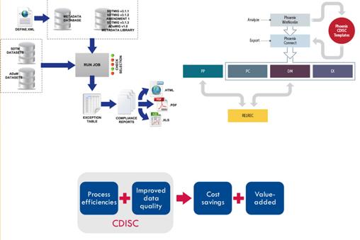 Understanding-of-data-capturing-in-standardized-CDISC-SDTM-format